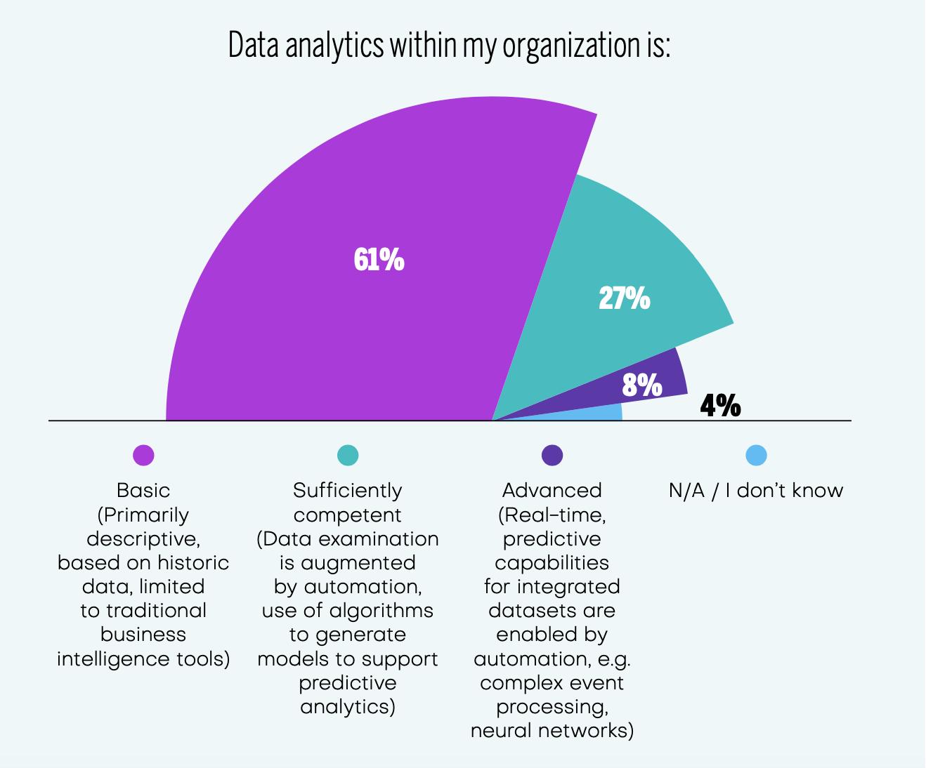 Данные в ОЦО